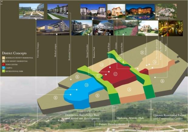 district concepts